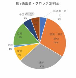 HIV感染者・感染経路別割合