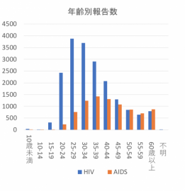 HIV感染者、エイズ患者報告数