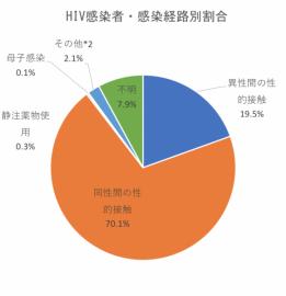 HIV感染者・ブロック別割合